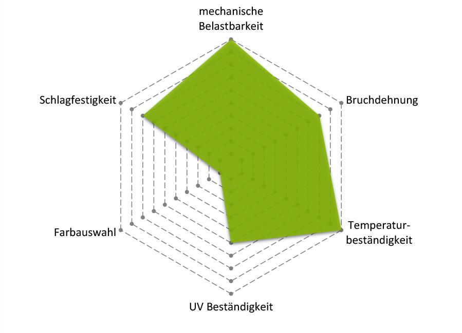 Carbon Eigenschaften