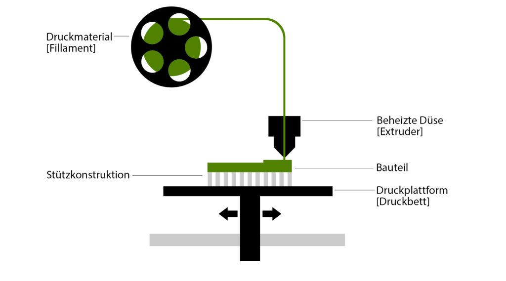Funktionsweise FDM 3D Druck