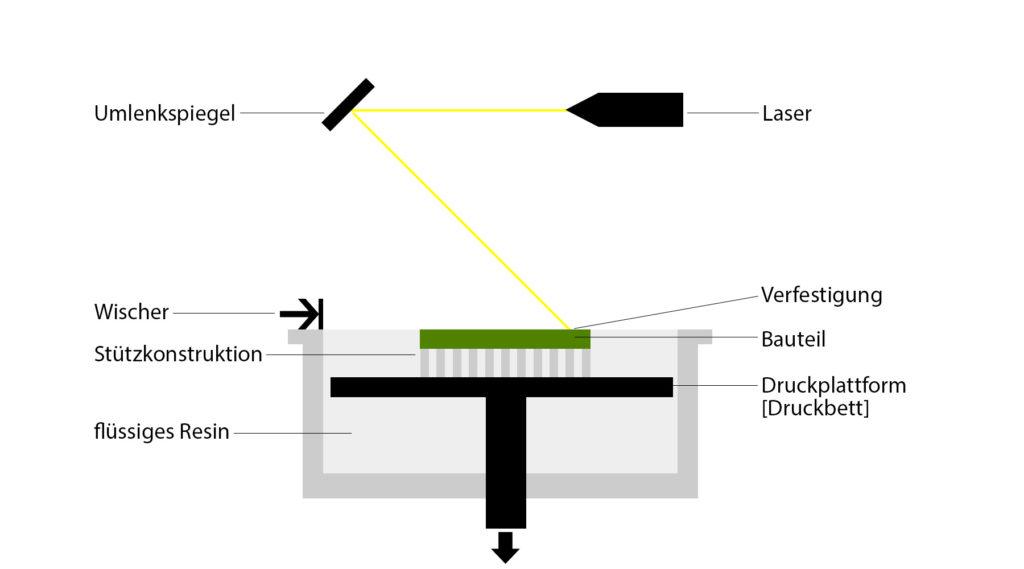 Funktionsweise SLA 3D Druck