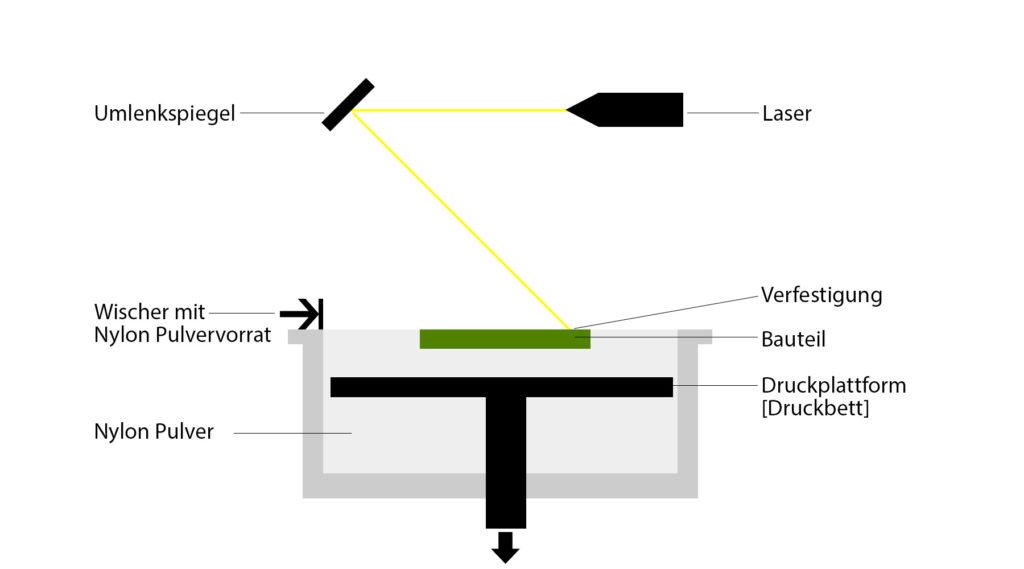 Funktionsweise SLS 3D Druck
