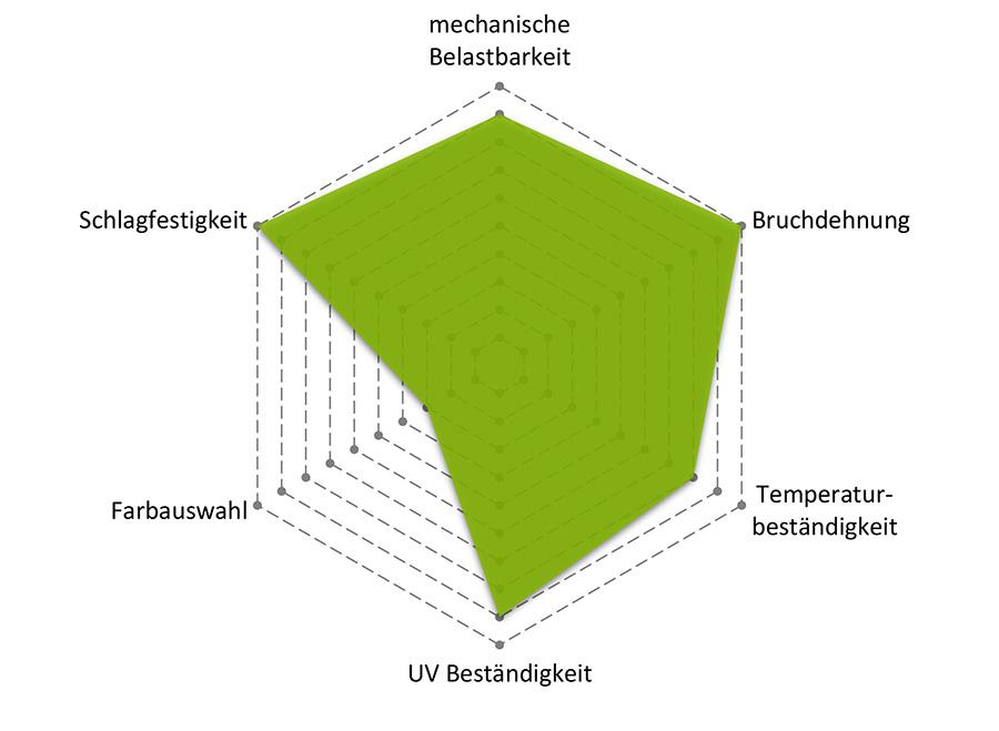 TPU Eigenschaften